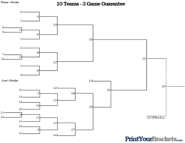 3 Team Bracket http://www.printyourbrackets.com/3-game-guarantee/10-team-seeded-3-game-guarantee.html