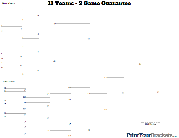 3 game guarantee 11 team seeded printable tournament bracket for Game brackets templates