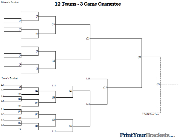3 Team Bracket http://www.printyourbrackets.com/3-game-guarantee/12-team-3-game-guarantee-tournament-bracket.html