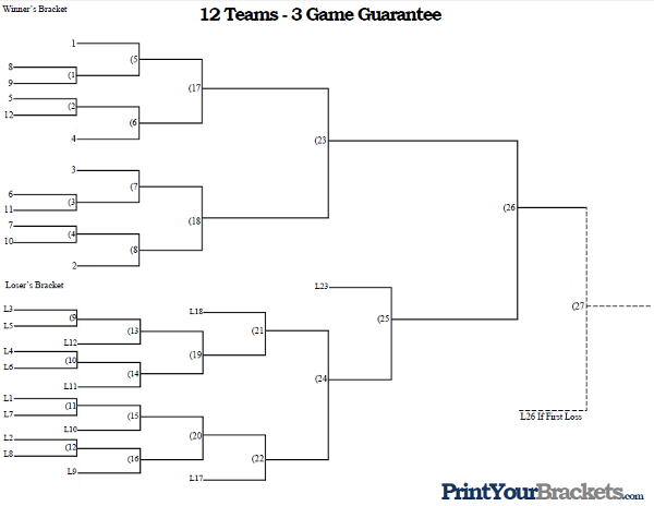 3 Team Bracket http://www.printyourbrackets.com/3-game-guarantee/12-team-seeded-3-game-guarantee.html