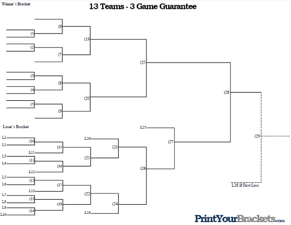 3 Team Bracket http://www.printyourbrackets.com/3-game-guarantee/13-team-3-game-guarantee-tournament-bracket.html