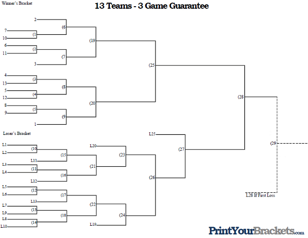 3 Team Bracket http://www.printyourbrackets.com/3-game-guarantee/13-team-seeded-3-game-guarantee.html
