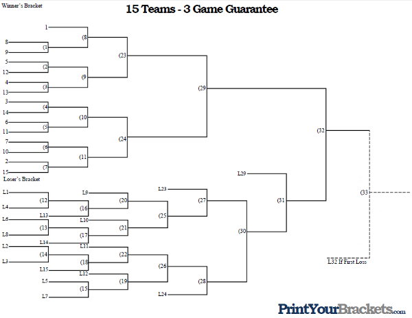 3 Team Bracket http://www.printyourbrackets.com/3-game-guarantee/15-team-seeded-3-game-guarantee.html