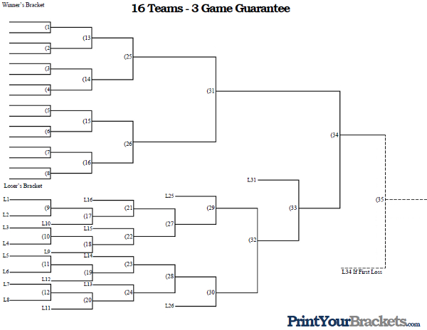 3 Team Bracket http://www.printyourbrackets.com/3-game-guarantee/16-team-3-game-guarantee-tournament-bracket.html