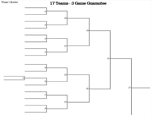 17 Team 3 Game Guarantee Tournament Bracket Printable