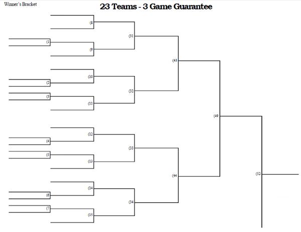 23 team - 3 game guarantee tournament bracket