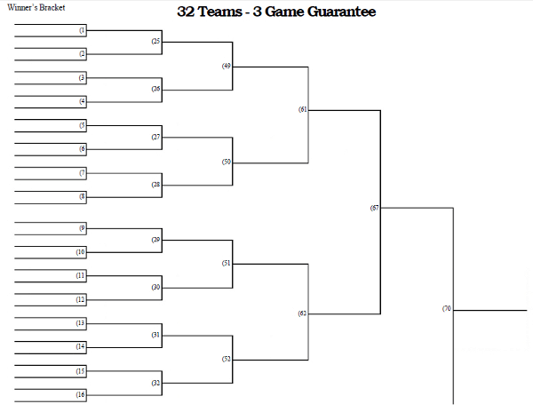 32 team - 3 game guarantee tournament bracket