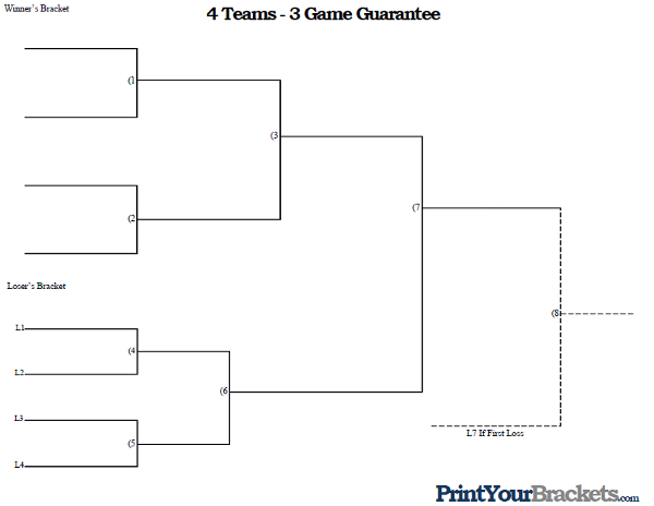 3 Team Bracket http://www.printyourbrackets.com/3-game-guarantee/4-team-3-game-guarantee-tournament-bracket.html