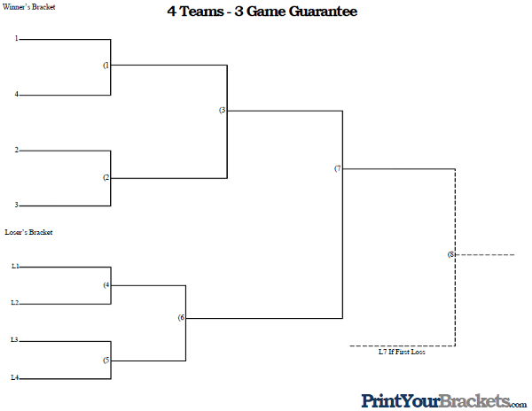 3 Team Bracket http://www.printyourbrackets.com/3-game-guarantee/4-team-seeded-3-game-guarantee.html