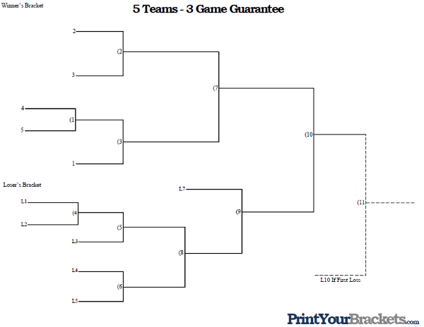 3 Team Bracket http://www.printyourbrackets.com/3-game-guarantee/5-team-seeded-3-game-guarantee.html