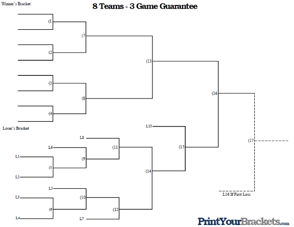 game bracket template - two game garuntee brackets free programs utilities and