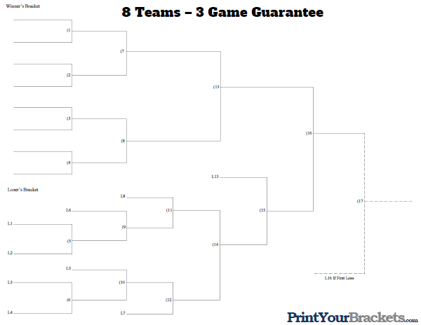 game brackets templates - 8 team 3 game guarantee tournament bracket printable
