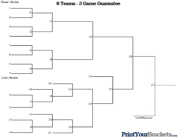 3 Team Bracket http://www.printyourbrackets.com/3-game-guarantee/8-team-seeded-3-game-guarantee.html