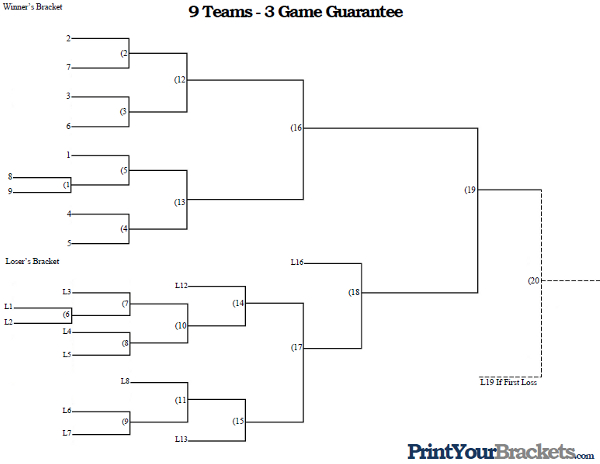 3 games guarantee brackets for march