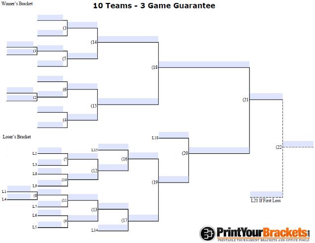 Fillable 10 Team 3 Game Guarantee Tourney Bracket