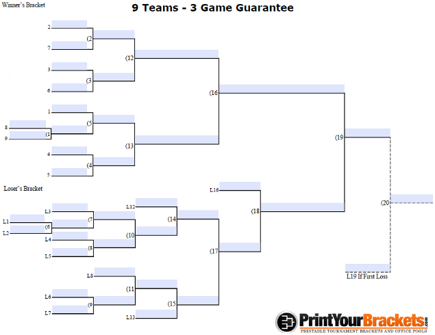 Fillable 3 Game Guarantee Tournament Bracket for 9 Teams