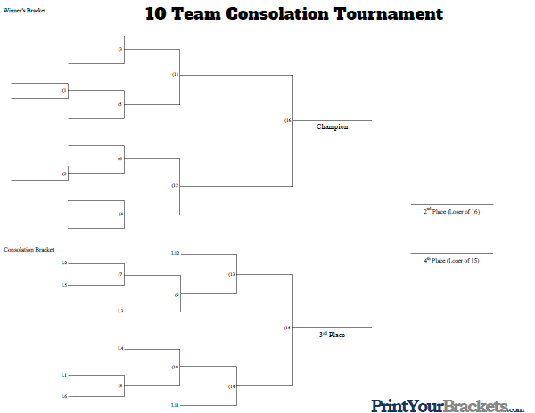 10 man single elimination bracket Number of fights according to bracket  of number of opponents in a single elimination bracket and the number of fights that you  a two man bracket,.