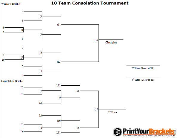 10 man seeded consolation tournament bracket
