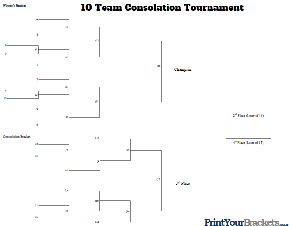10 Man Seeded Consolation Bracket