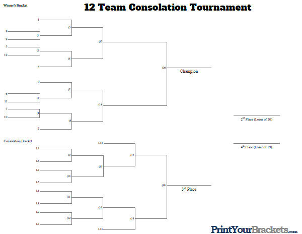 12 Man Seeded Consolation Bracket