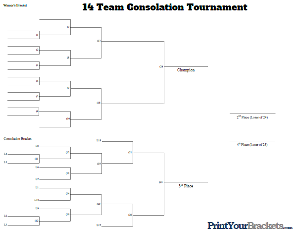 14 Man Consolation Tournament Bracket