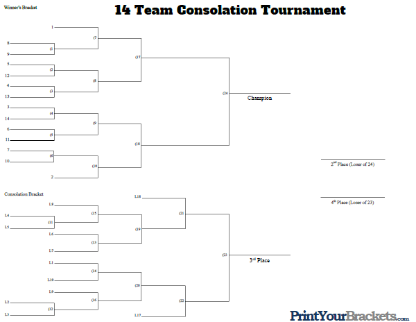 14 Man Seeded Consolation Bracket