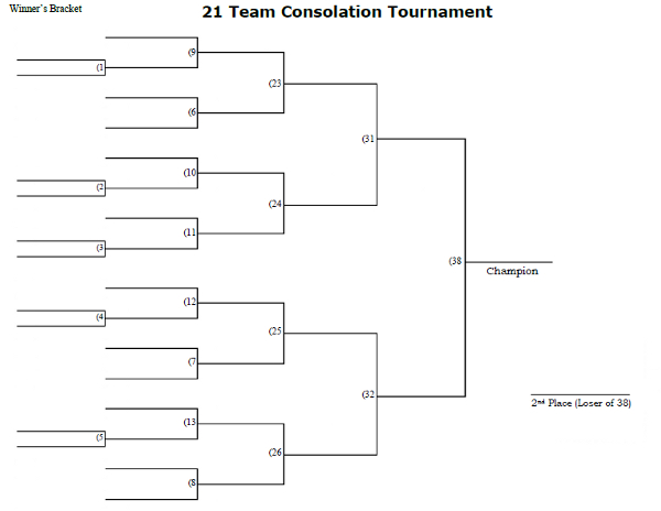 21 Man Consolation Tournament Bracket