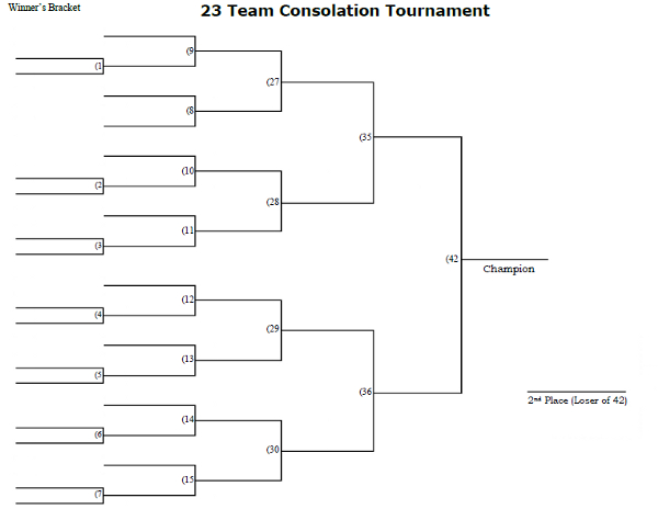 23 Man Consolation Tournament Bracket