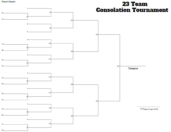 23 Man Seeded Consolation Tournament Bracket