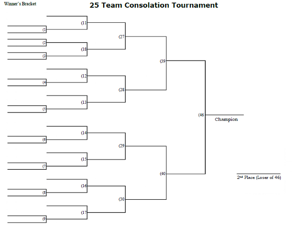 25 Man Consolation Tournament Bracket