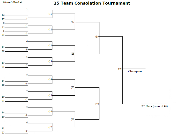 25 Man Seeded Consolation Tournament Bracket