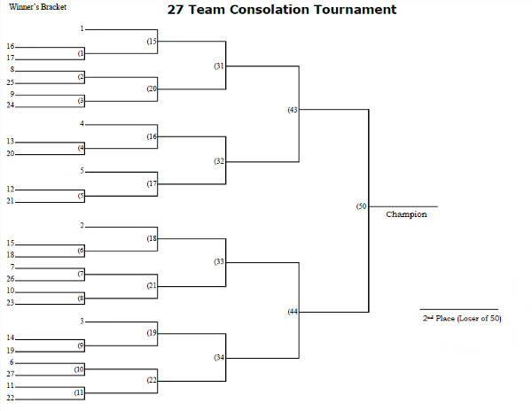 27 Man Seeded Consolation Tournament Bracket