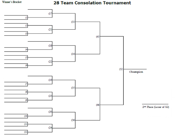 28 Man Consolation Tournament Bracket