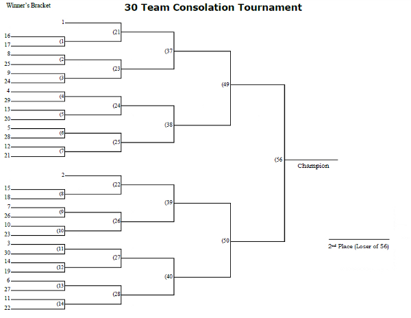 30 Man Seeded Consolation Tournament Bracket