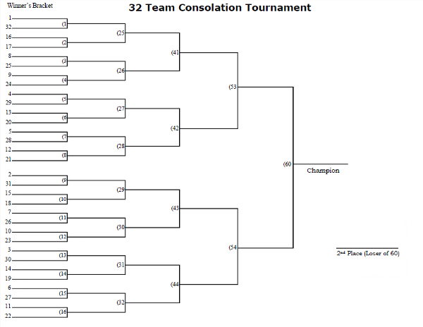 32 Man Seeded Consolation Tournament Bracket