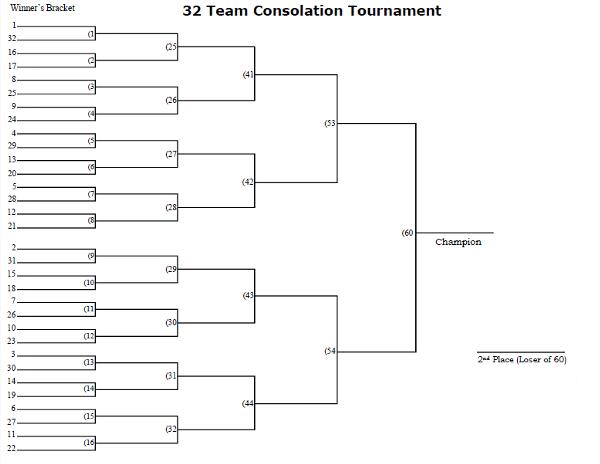32 Man Seeded Consolation Tournament Bracket Printable
