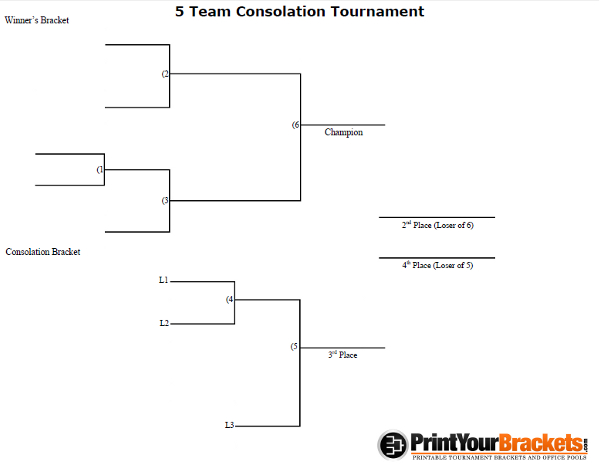 5 Team Consolation Tournament Bracket
