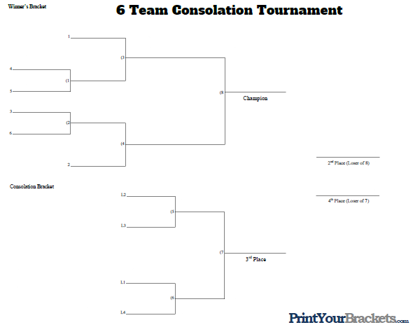 6 Man Seeded Consolation Bracket