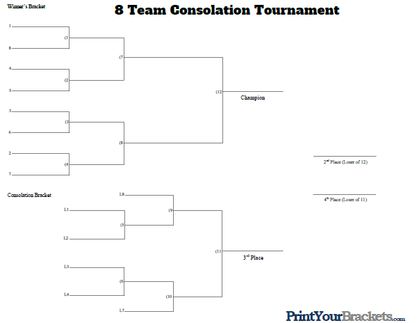8 Man Seeded Consolation Bracket
