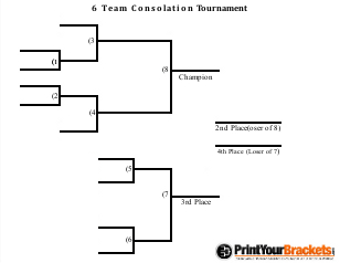 Consolation tournament brackets printable consolation for 6 team draw template