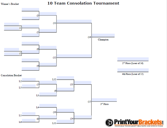 Fillable 10 Team Consolation Bracket