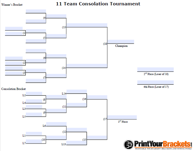 Fillable 11 Team Consolation Bracket