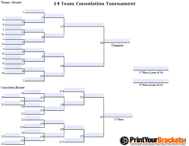 fillable 14 player seeded consolation bracket