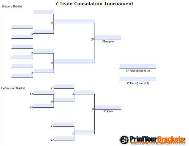 Fillable 7 Team Consolation Bracket