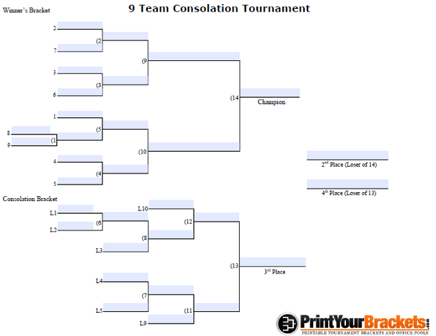 Fillable 9 Team Consolation Bracket
