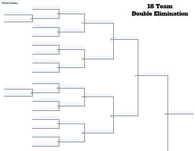 double elimination tournament bracket template - 18 team double elimination tournament bracket pictures to
