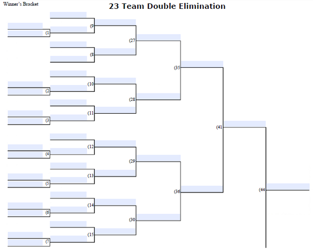 Fillable 23 Team Double Elimination Tournament Bracket