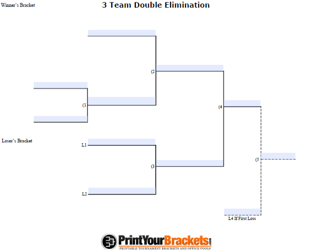 Fillable 3 Team Double Elimination Tournament Bracket