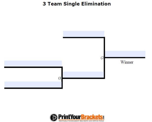 3 Team Bracket http://www.printyourbrackets.com/fillable-3-team-single-elimination.html