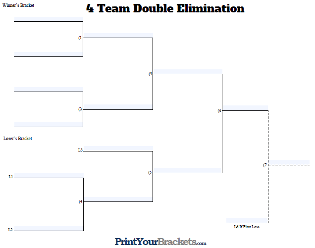 Fillable 4 Team Double Elimination Editable Tourney Bracket